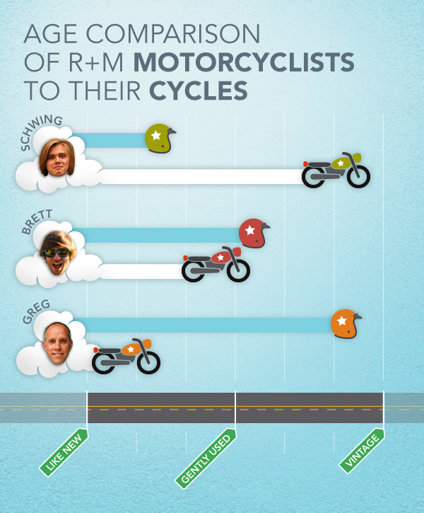 RM_motorcycles